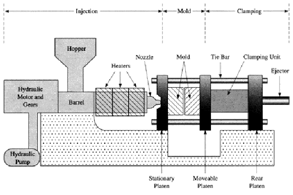 Professional knowledge - the operator of the plastic injection machine